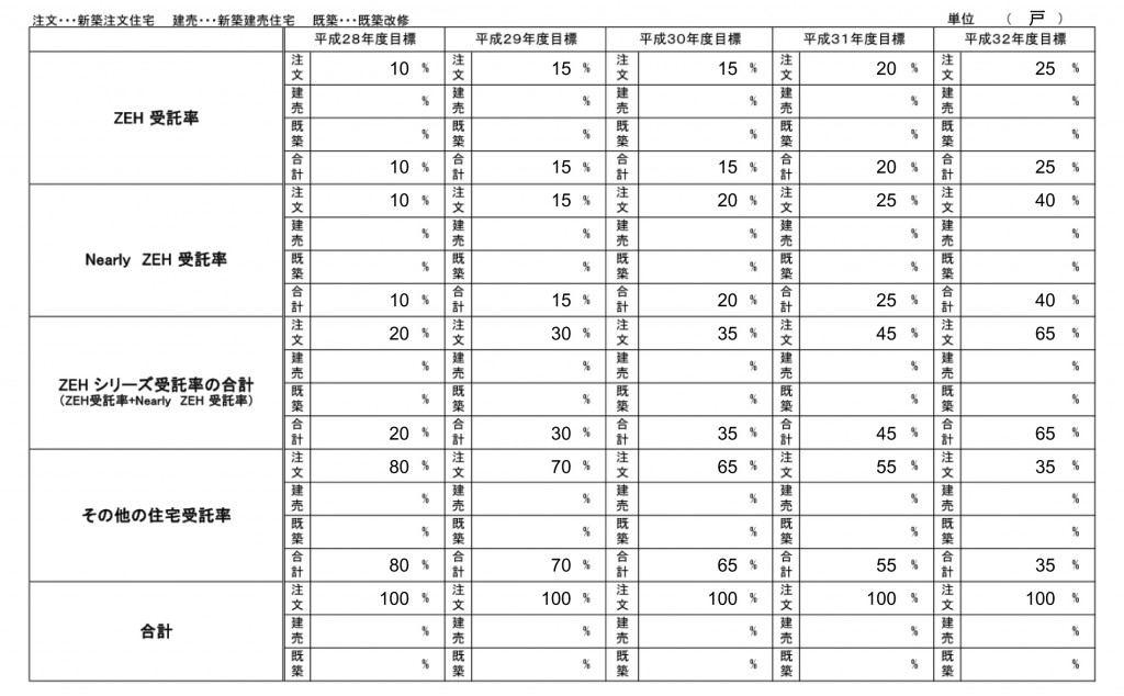 nis_h28_zeh%e6%99%ae%e5%8f%8a%e7%8e%87%e7%9b%ae%e6%a8%99